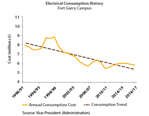 Electrical Consumption History, Fort Garry Campus