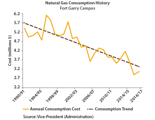 Natural Gas Consumption, Fort Garry Campus