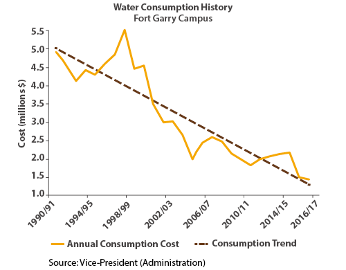 Water Consumption History, Fort Garry Campus