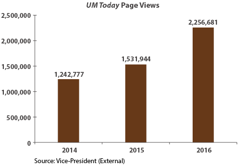 UM Today Page Views