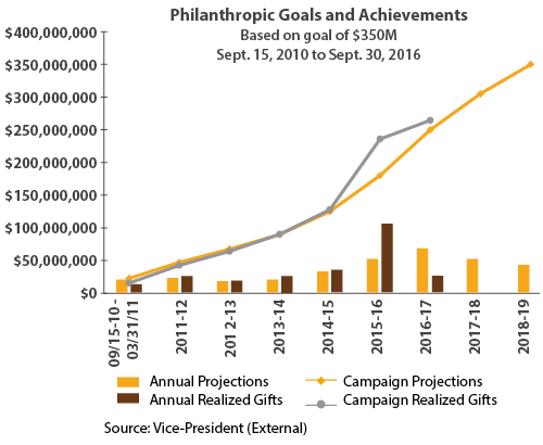 Philanthropic Goals and Achievements based on goal of $350M