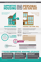 Link to Supportive Housing Infographic page
