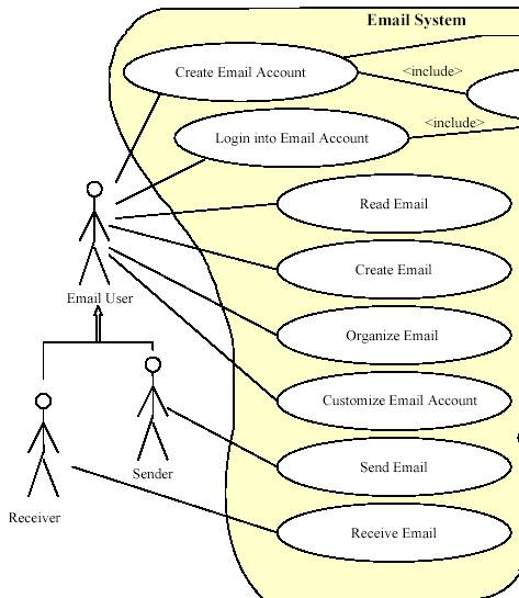 image002 use cases of email system end user view (partial)